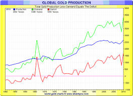 Global Gold Demand Chart The Next Big Driver Of Golds Bull Market Chinas Middle