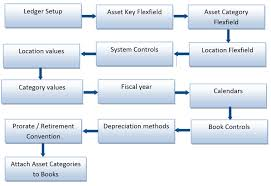 Fixed Assets Cycle Flow Chart Fixed Asset Functions And Setup Steps Oracle E Business