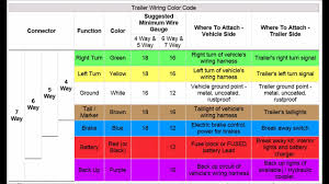 trailer wiring codes for 4 pin to 7 pin connector trailer wiring codes for 4 pin to 7 pin connector