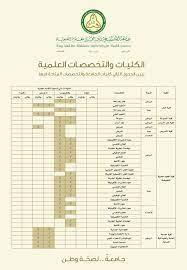 """جامعة الملك سعود بن عبدالعزيز للعلوم الصحية Twitterren: """"التخصصات المتاحة  بالجامعة موضحة بالجدول..نأمل التواصل مع جامعة الملك سعود لمعرفة التخصصات  المتاحة لديهم… """""""