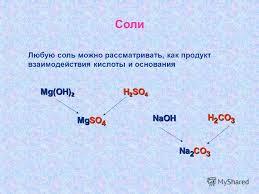 Презентация на тему Гидролиз солей Курсовая работа учителя химии  4 Соли Любую соль можно рассматривать как продукт взаимодействия кислоты и основания mg oh 2 h 2 so 4 mg so 4 naoh h 2 co 3 na 2 co 3