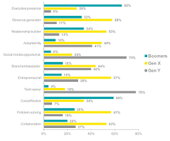 the strengths and weaknesses of millennials gen x and boomers ey management characteristics