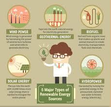 Top 5 Types Of Alternative And Renewable Energy Ierek News