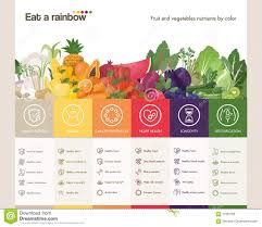 Rainbow Fruits And Vegetables Chart Eat A Rainbow Stock Vector Illustration Of Dietetics 71001706