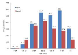 Report On Hepatitis B And C In Canada 2014 Canada Ca