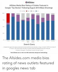 News Bias Chart 2019 Allsides Allsides Media Bias Rating Of Outlets Featured In