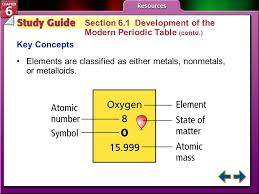 Chapter Menu The Periodic Table and Periodic Law Section 6.1 ...