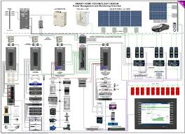 Crestron Lighting Control Panel Crestron Energy Management Leed Monaco Av Solution Center