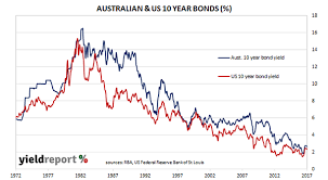 When Will Interest Rates Rise Asx