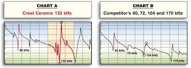 Piezoelectric Ceramic Transducer Third Harmonics Crest