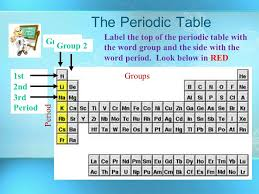 The Periodic Table of Elements Chapter 17.5 and ppt download