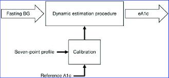 Flowchart Of The Hemoglobin A1c Estimation Procedure