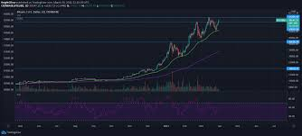 The average for the month all forecasts are updated on daily basis. Latest Bitcoin Price And Analysis Btc To Usd