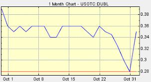 Dubli Stock Chart Dubl Dubli Stock Getting Investor Love After Name Change