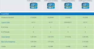 Cpu Comparison Chart 2018 Best Cpu 2018 Intel Vs Amd Processors Turbofuture