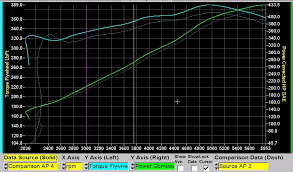 Chevy Stock Chart Stock Modified Ss Dyno Results Chevy Ss Forum