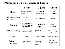 compressibility of solid liquid and gas. i. comparison of solids, liquids and gases compressibility solid liquid gas s