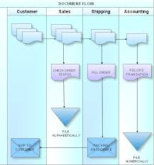Documentation Process Flow Chart What Is A Cross Functional Flow Chart How To Create A