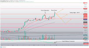 If it breaks down the support level of $191.44, we can see another fall from here till the next support of $184.47. Btc Usd Chart Overview Possible Outcomes For Bitstamp Btcusd By Forex Academy Tradingview