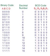 Binary Code Conversion Chart 2trading Binary Subtraction Calculator Download Ec