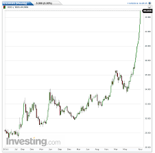 Mishs Global Economic Trend Analysis Ruble Slide Continues