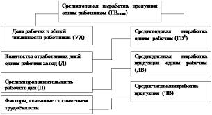 Онлайн коллекция рефератов Дипломная работа Анализ результатов  Рисунок 1 1 Система обобщающих частных и вспомогательных показателей