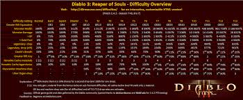 Diablo 3 Difficulty Overview