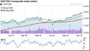 Canada Stock Index Chart Stock Market Charts India Mutual Funds Investment