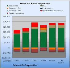 Microsoft Cash Flow Show Me The Money Microsoft The Motley Fool