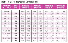 Bsp Standard Thread Chart Arb Bulkhead To Npt Pirate4x4 Com 4x4 And Off Road Forum