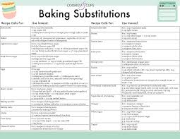 Chocolate Substitution Chart Baking Ingredient Substitutions Chart Must Know Baking