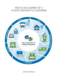 Plastic Bottle Manufacturing Process Flow Chart Pdf