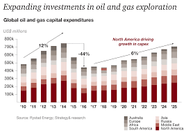Oil And Gas Trends 2018 19