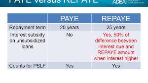 Ibr Repayment Chart Paye Versus Repaye Comparison Chart January 2018