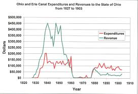 File Ohio And Erie Canal Expenses And Revenues Jpg Wikipedia