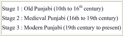 Punjabi Language The Development Stages Of The Punjabi Language Download