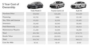 Vehicle Repair Cost Comparison Chart Total Cost Of Ownership Tesla Model 3 Compared With Audi A5