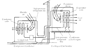 split air conditioning system. schematic diagram of a split air-conditioning system. the compressor-condenser is located outside house, and cooling coil inside house air conditioning system