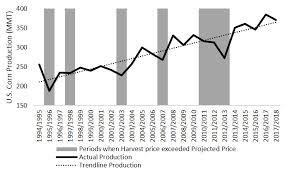 Pre Harvest Marketing Non Irrigated Corn Cropwatch