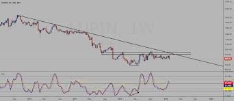 Lupin Chart Indian Stock Market Chart Trend Analysis On Nse Bse Listed