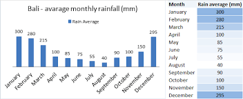 Yearly Rainfall Chart Bali Weather And Climate Charts