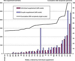 Social Security Comparison Chart The Canadian Safety Net For The Elderly