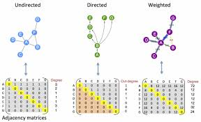 Graph Theory Adjacency Matrices Embl Ebi Train Online