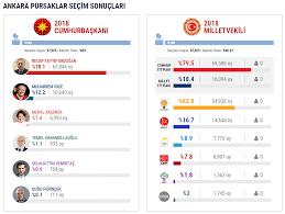 Pursaklar 24 Haziran 2018 Seçim Sonuçları