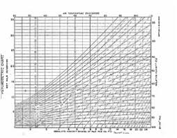 Relative Humidity Chart Fahrenheit 3 Charts Table 2 1 Saturation Vapor Pressure In Inches Of