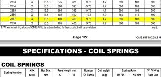 Moog Spring Chart Spring Or Coil Over Recommendation Tacoma World