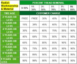Tire Tread Percentage Chart Warranty Stop Agtiretalk