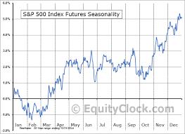 S P 500 Futures Forex E Mini Sp 500 Index Es Futures