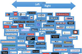 Attkisson U S Media Bias Chart Www Bedowntowndaytona Com