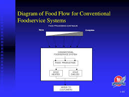 Ppt Introduction To Foodservice Systems Powerpoint